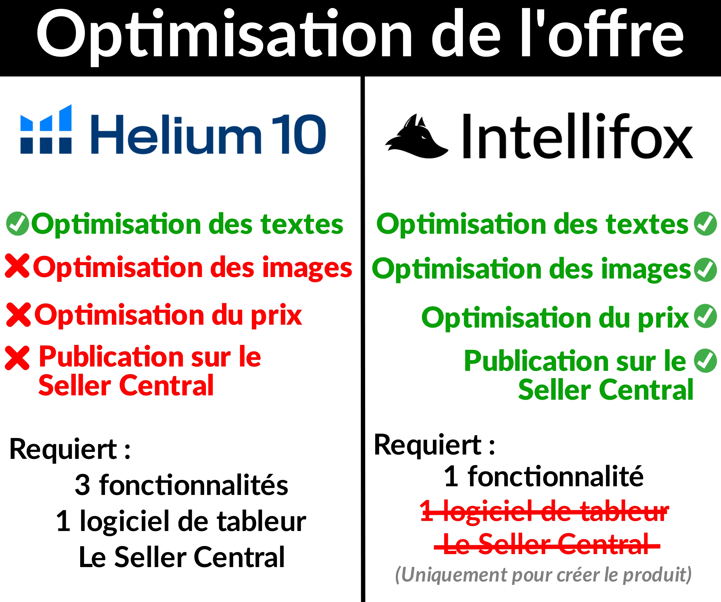 H10-VS-Intellifox-optimisation-de-loffre