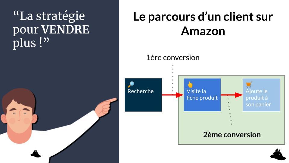 Mini formation Intellifox - La deuxième conversion sur Amazon FBA